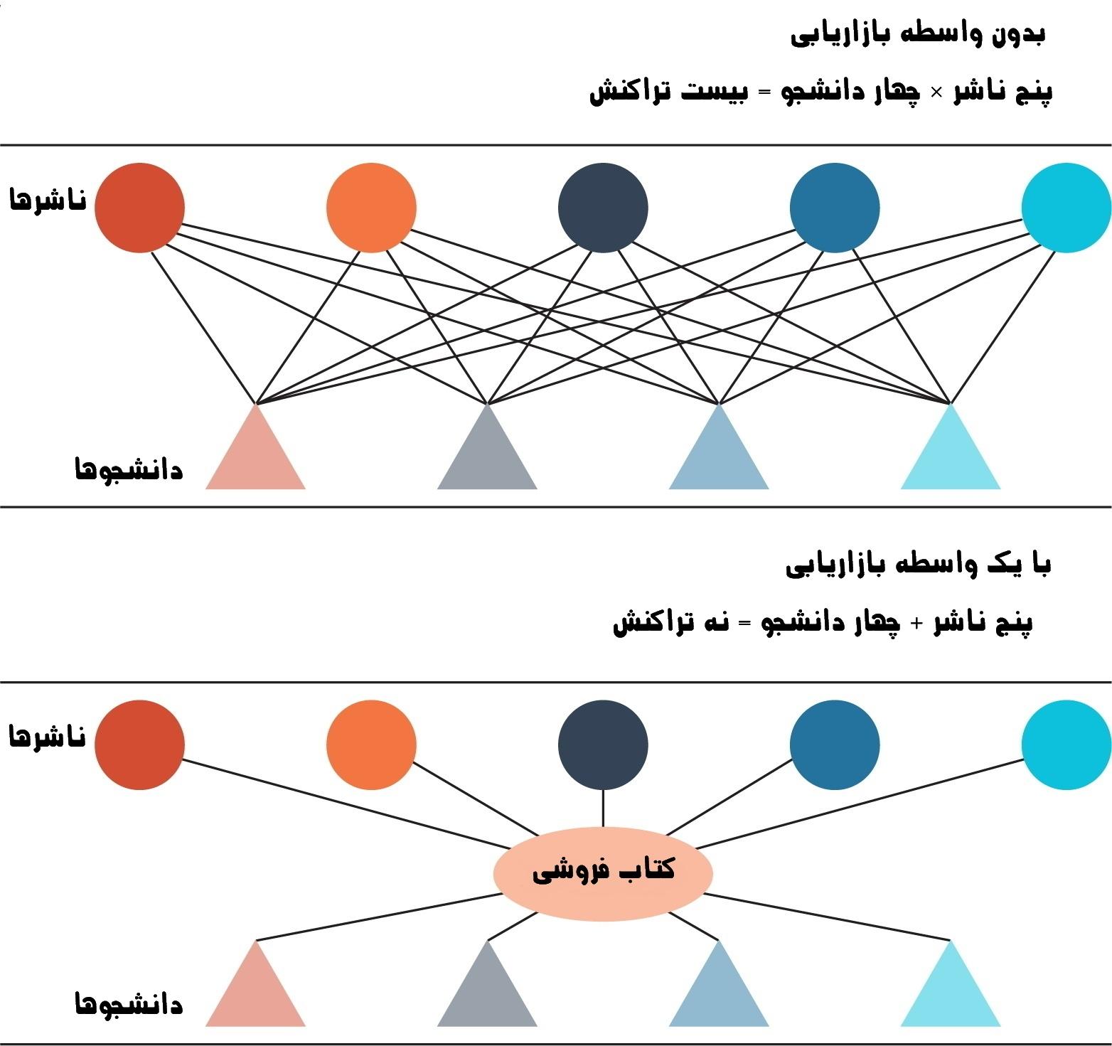 کانال توزیع در بازاریابی