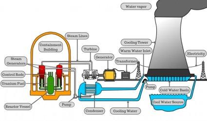مراحل تولید برق در سردخانه